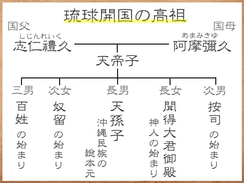 琉球開闢の伝承