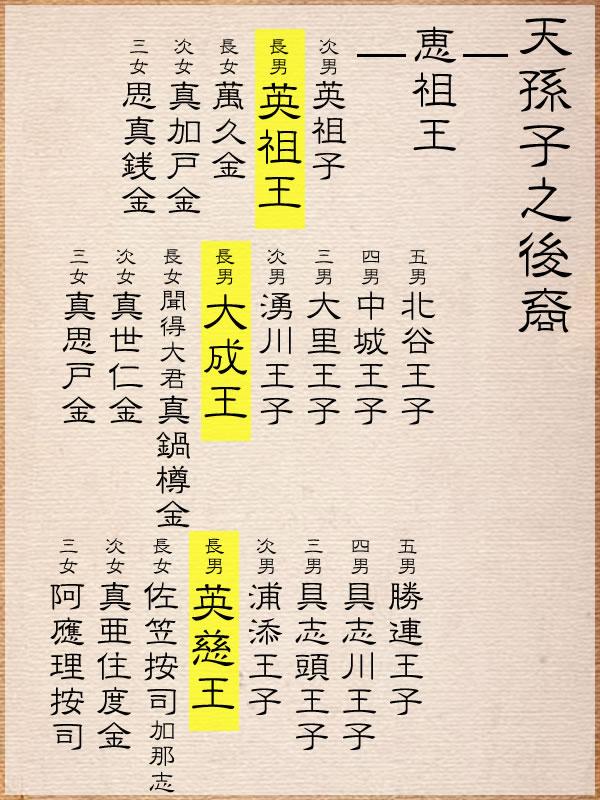 琉球王系図